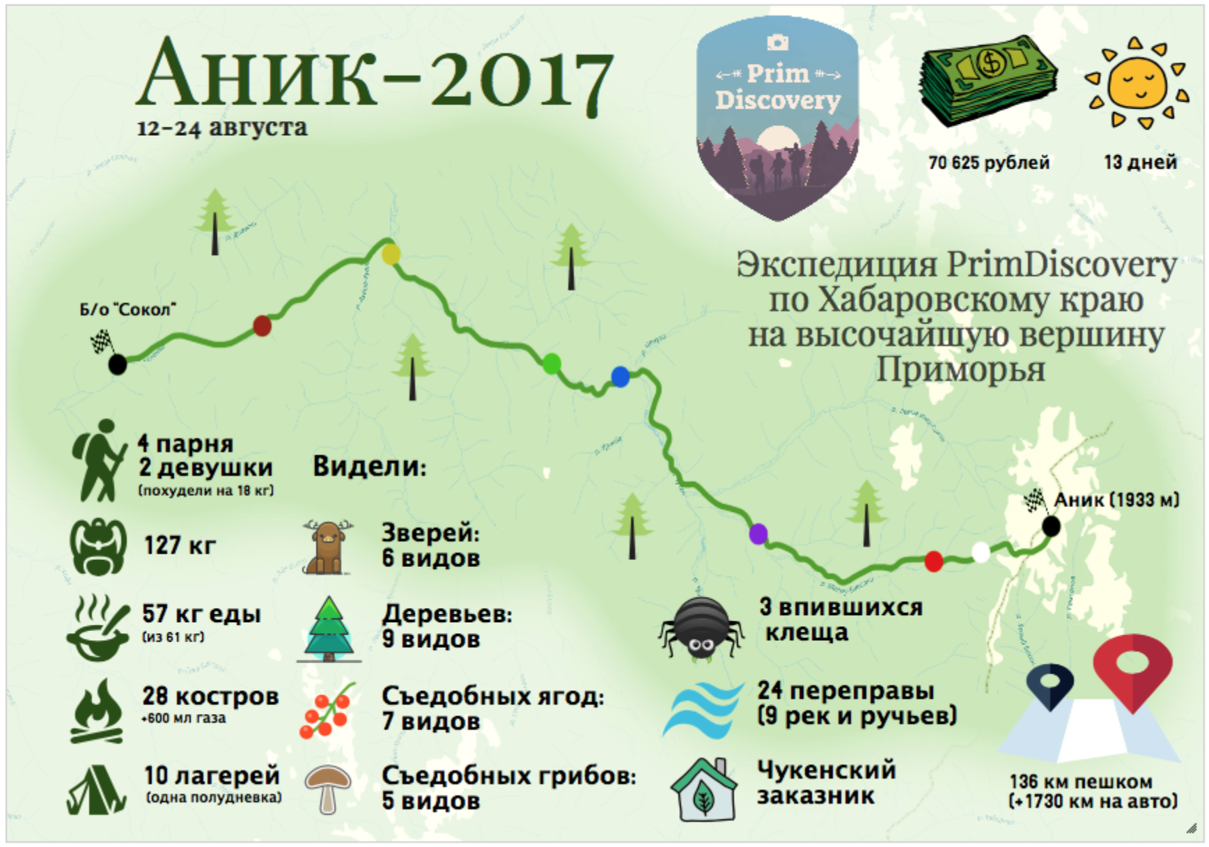 Экспедиция PrimDiscovery «Аник-2017». Фото предоставлено PrimDiscovery